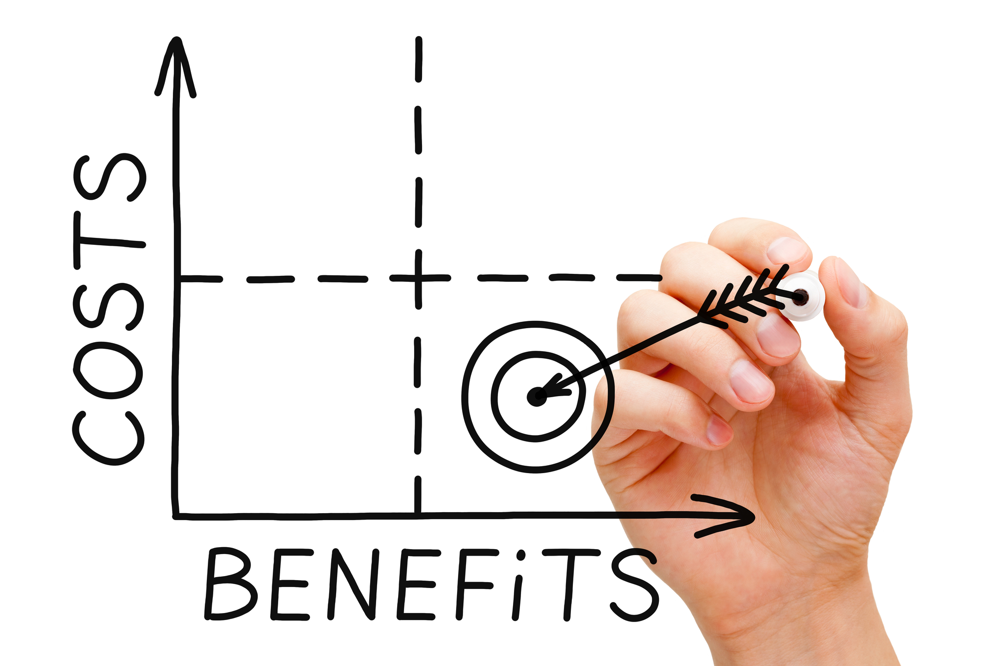 Costs-Benefits graph